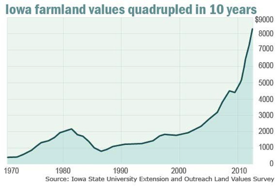 Farmland Value Increases